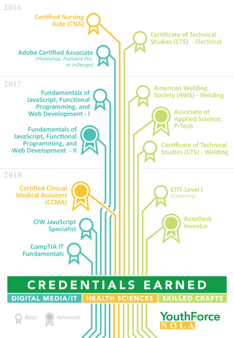 Credentials_Earned_2016-2018.png