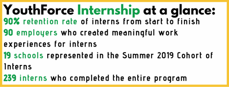 Impressive numbers from YouthForce Internship, Summer 2019.