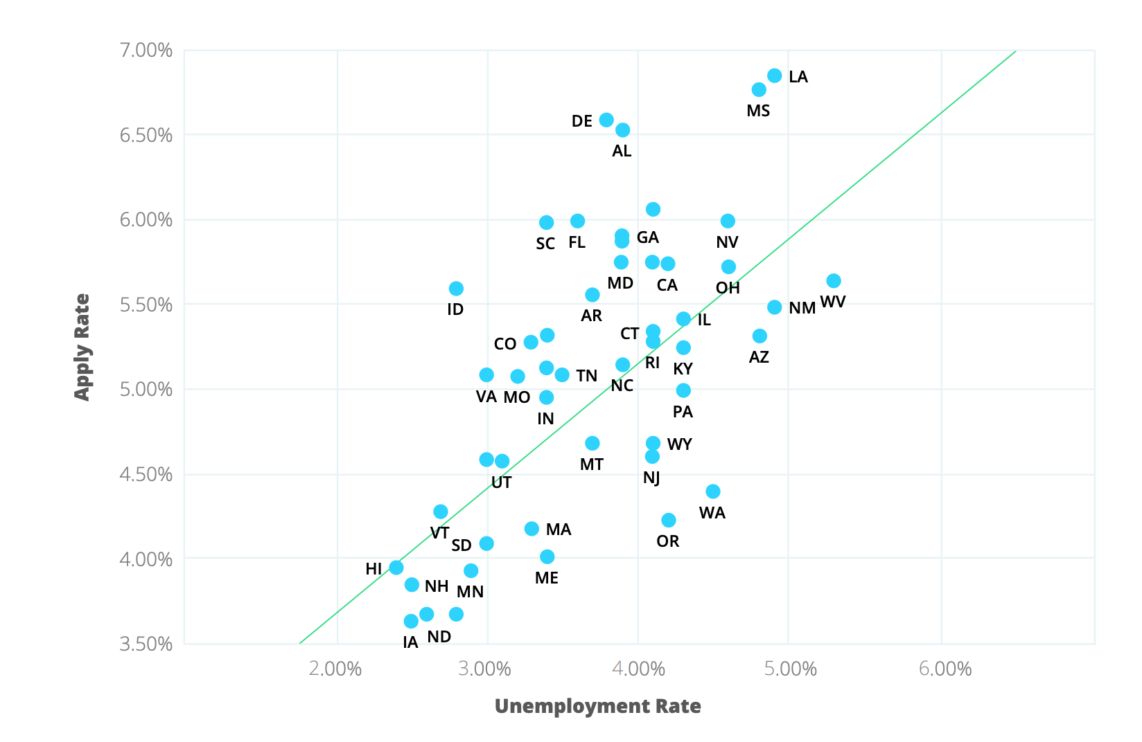 unemployment vs apply.png