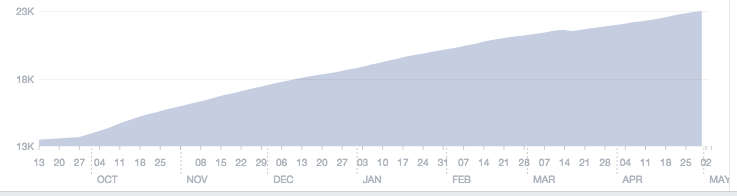 Oriole's phenomenal growth on Facebook since launch