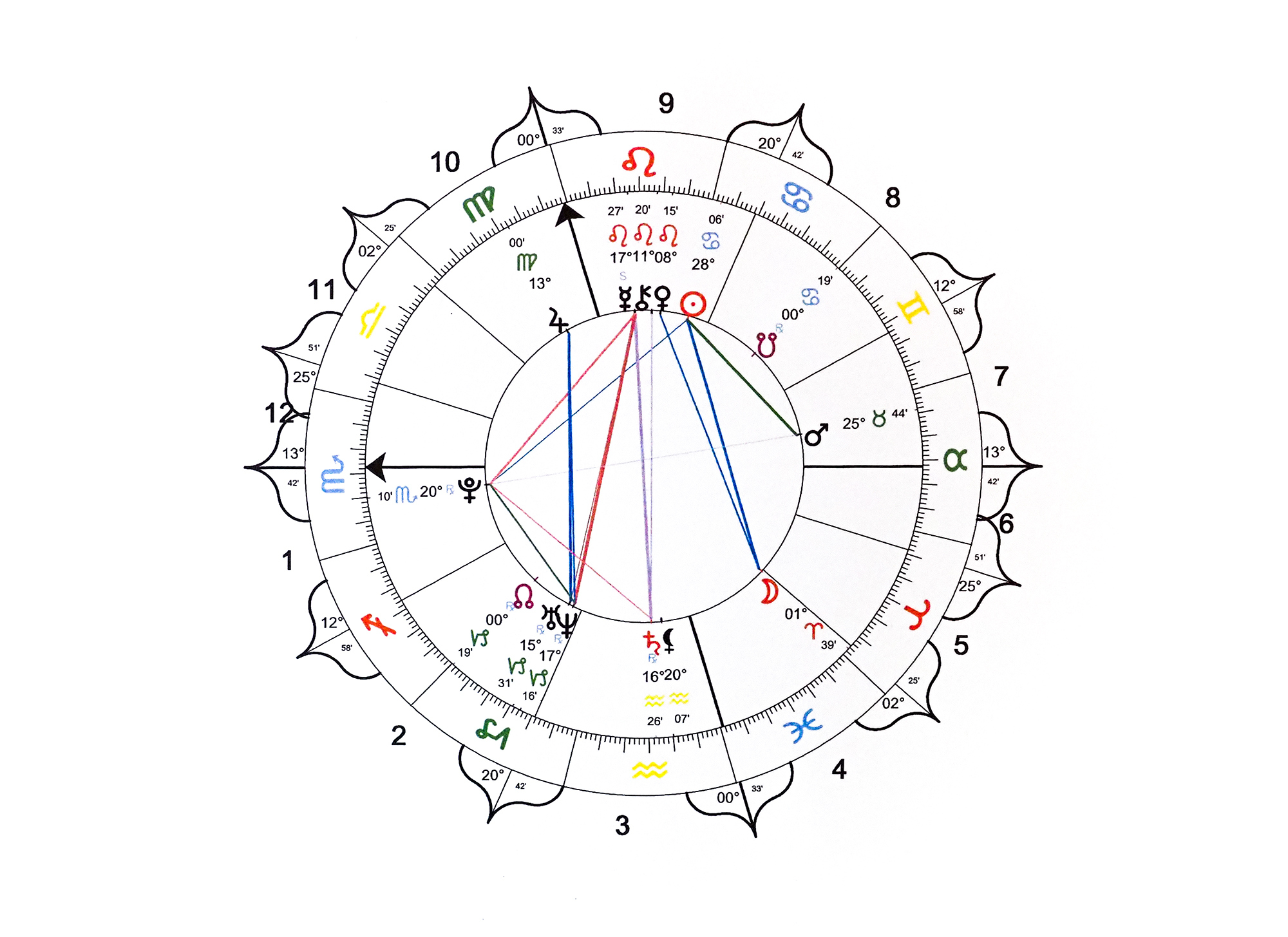 Astrology - Astrology is a tool for me to explore and connect at a soul level via your BIRTH CHART.