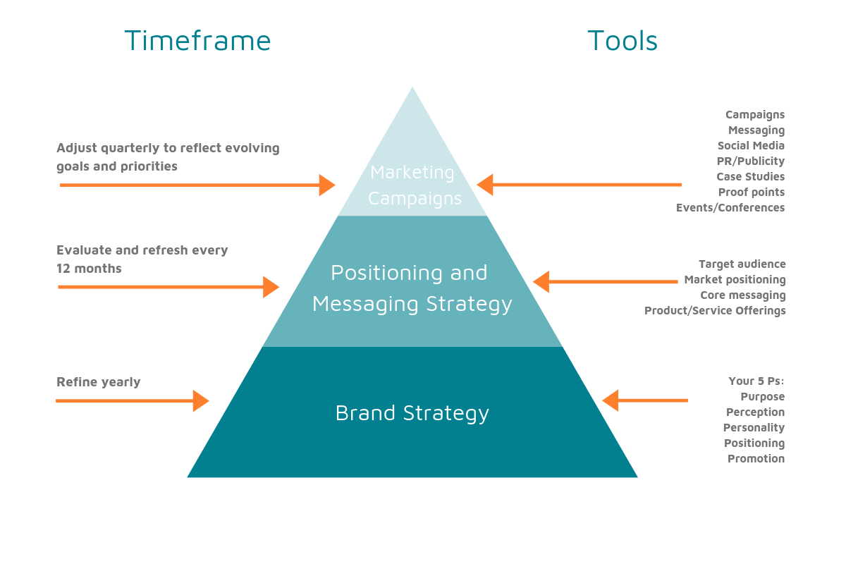 brand-strategy-triangle-1200.png