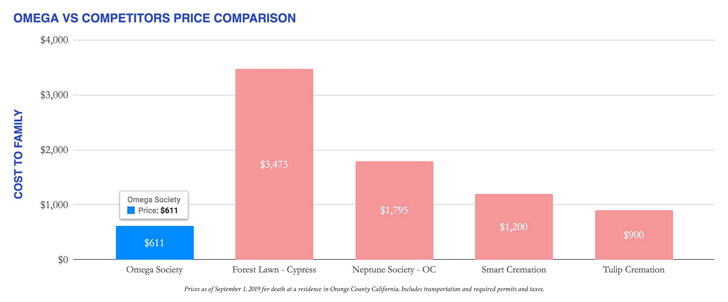 Competitor_Price_Comparison_-_Chart.jpg