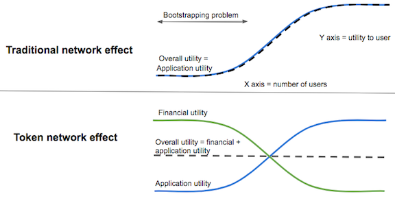 Tokens help overcome the bootstrap problem by adding financial utility when application utility is low. [Source: Chris Dixon -  Crypto Tokens: A Breakthrough in Open Network Design]