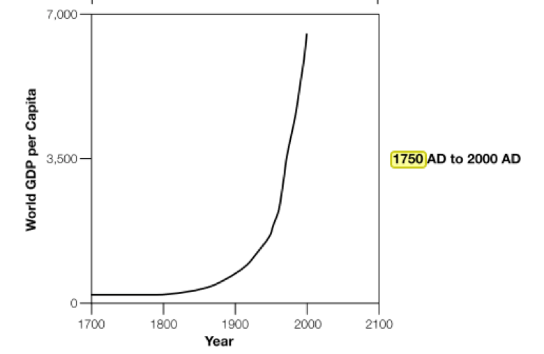 Exponential growth in Economic Wealth from 1750 ( Beinhocker )