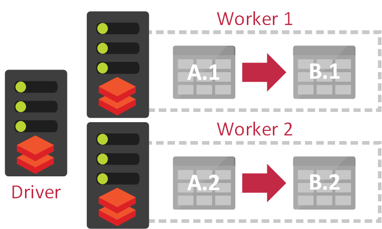 Cross-Worker Queries - With distributed queries comes great power… and great potential for an expensive amount of data movement & shuffling…