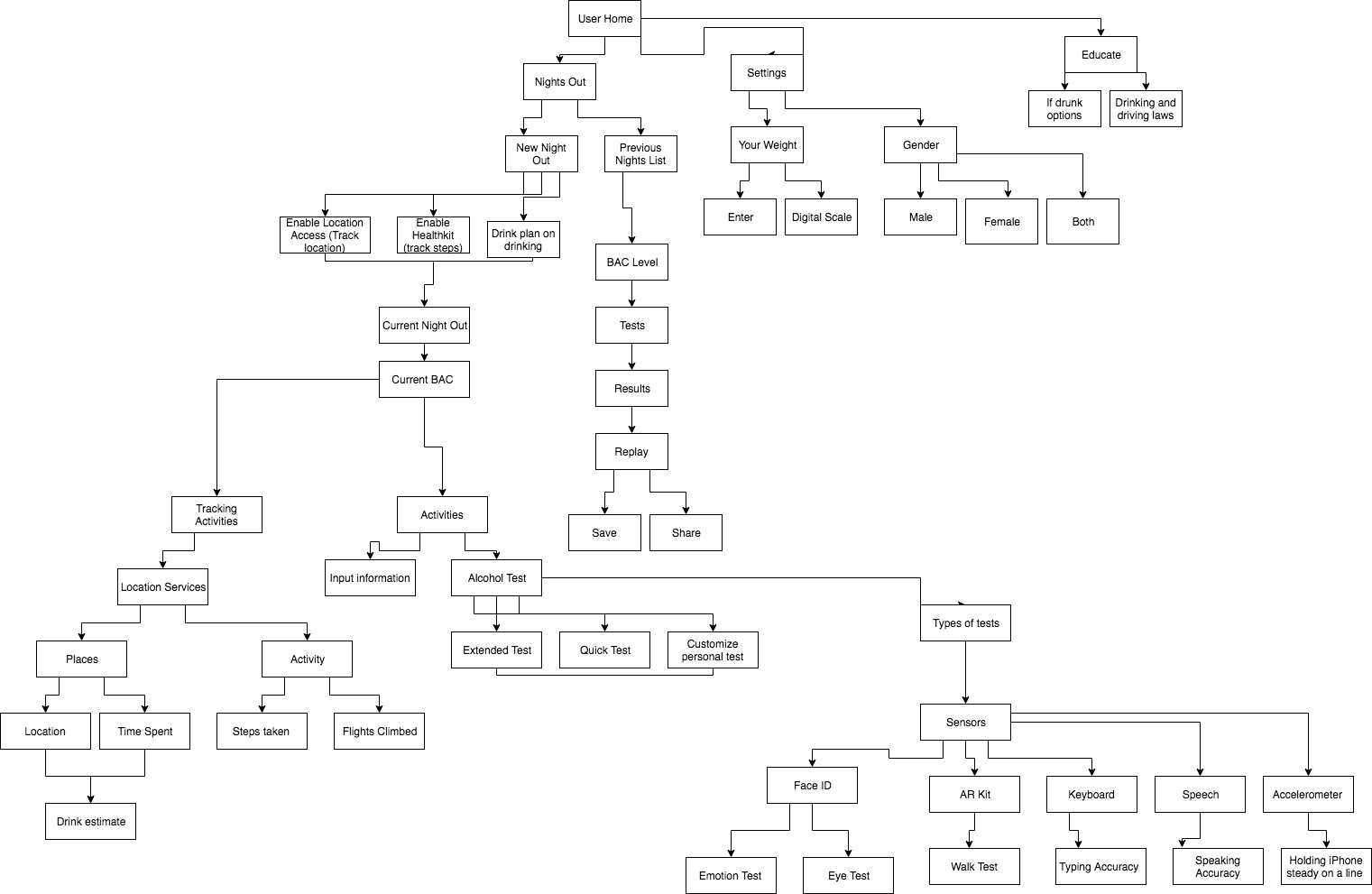 Trapp Drink Flow Chart