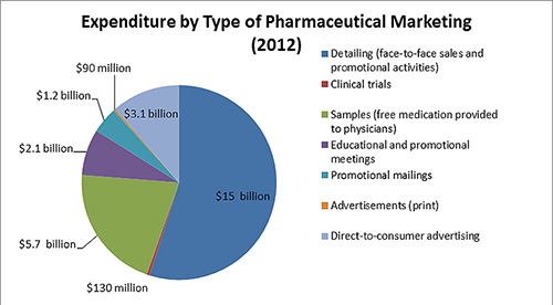 Every year pharmaceutical companies spend over $3 billion on direct-to-consumer ads. These ads work: a patient who requests a specific drug will get it most of the time. (We are, by the way, the only country besides New Zealand that allows this.)
