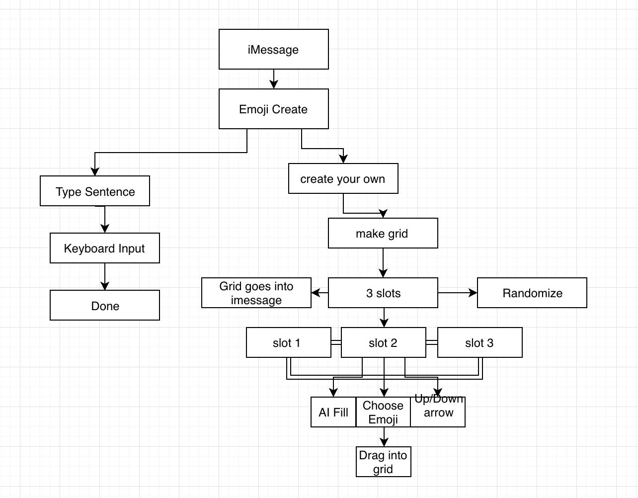 main user flow