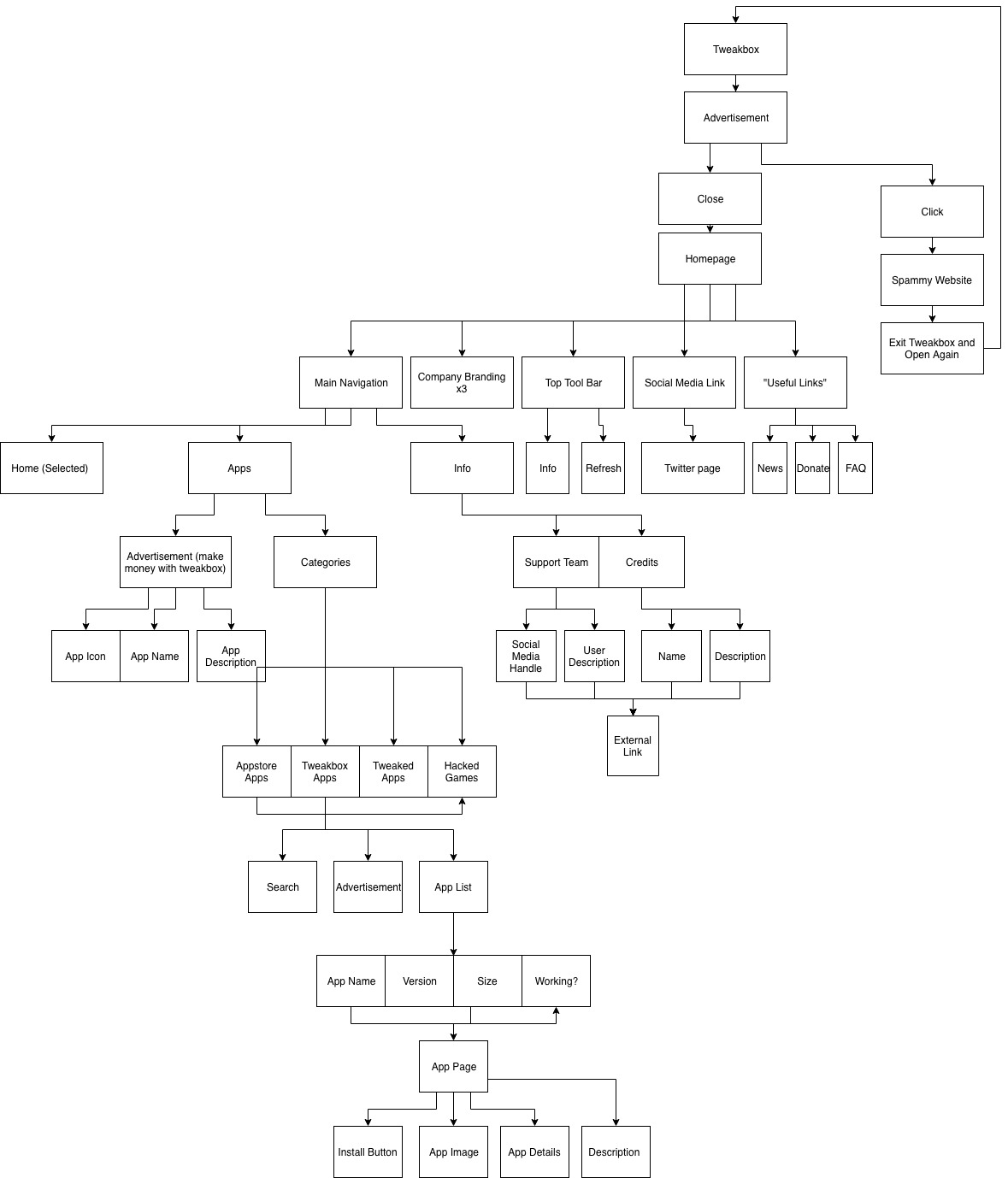 The current user flow for Tweakbox