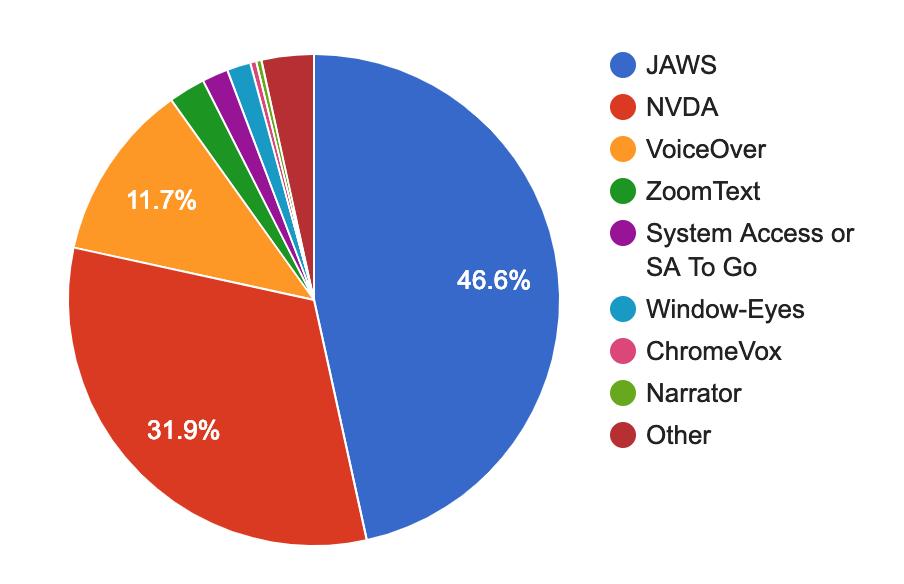 Source:  WebAIM Screen Reader Survey, 2017