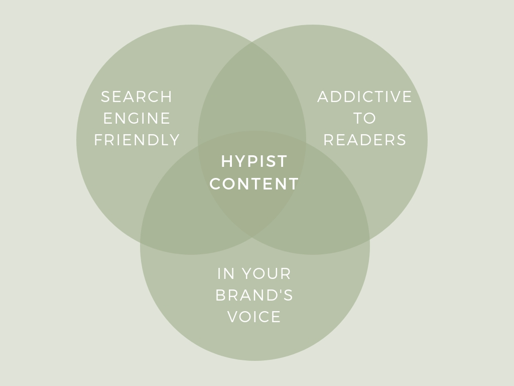 Diagram of Hypist Content: Search-Engine Friendly, Addictive to Readers, In Your Brand's Voice