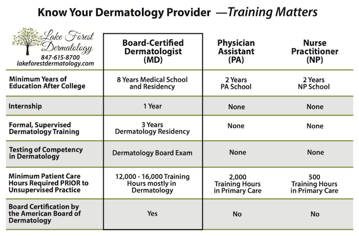 Training Of A Board Certified Dermatologist Lake Forest