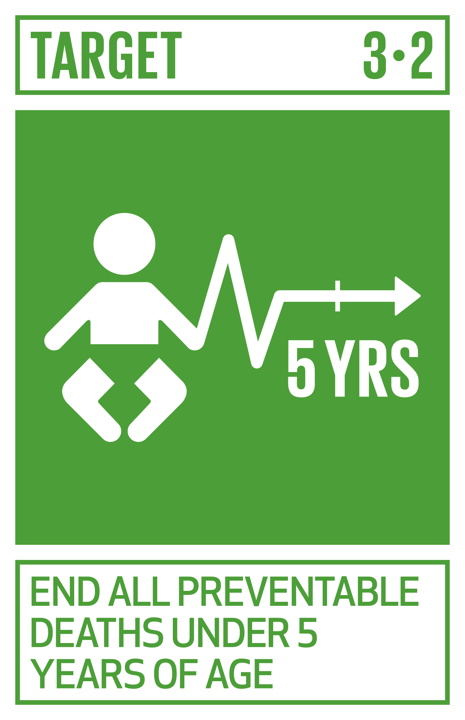 By 2030, end preventable deaths of newborns and children under 5 years of age, with all countries aiming to reduce neonatal mortality to at least as low as 12 per 1,000 live births and under‑5 mortality to at least as low as 25 per 1,000 live births.   INDICATORS    3.2.1  Under‑5 mortality rate   3.2.2  Neonatal mortality rate