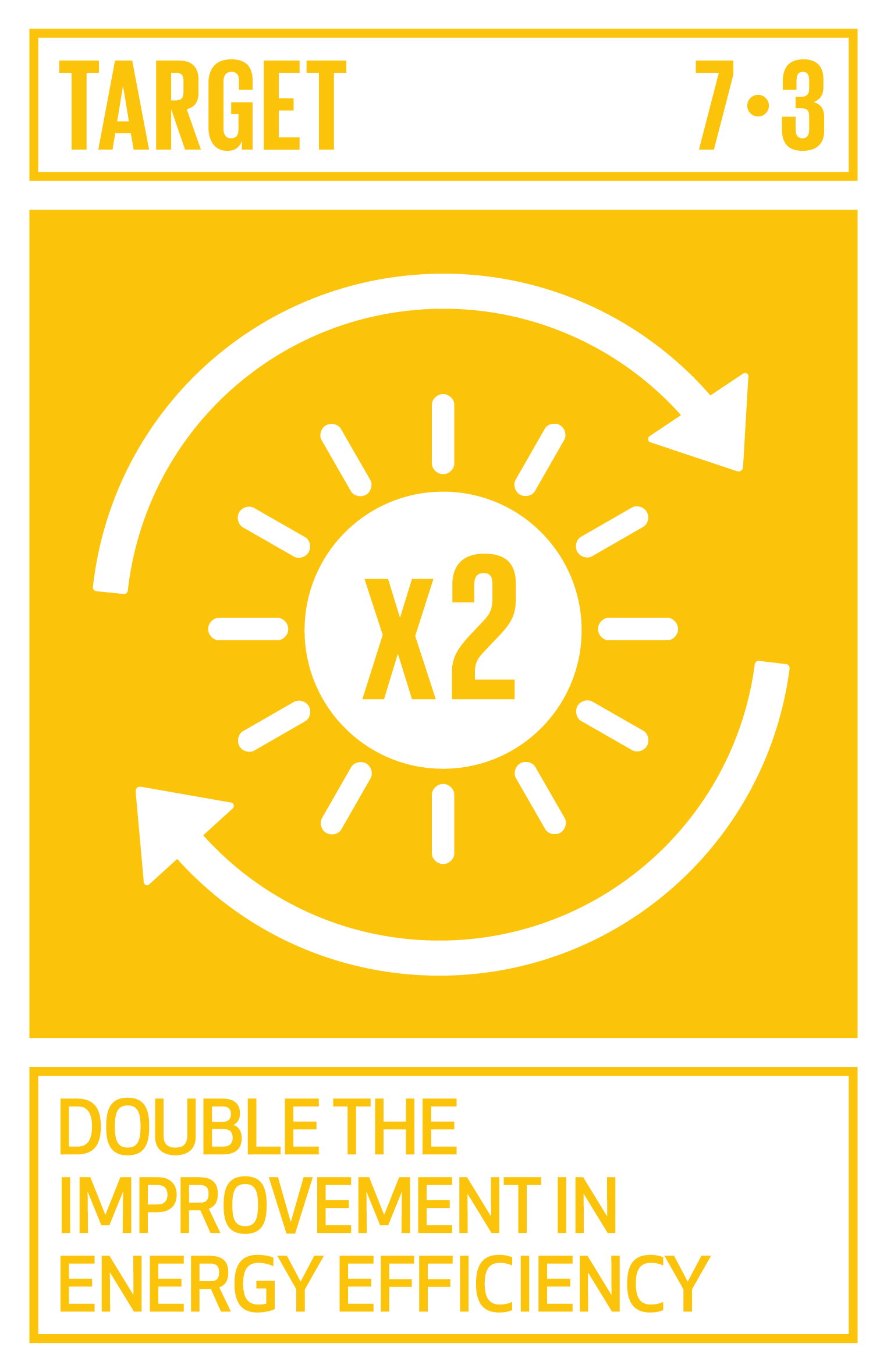 By 2030, double the global rate of improvement in energy efficiency.   INDICATOR    7.3.1  Energy intensity measured in terms of primary energy and GDP