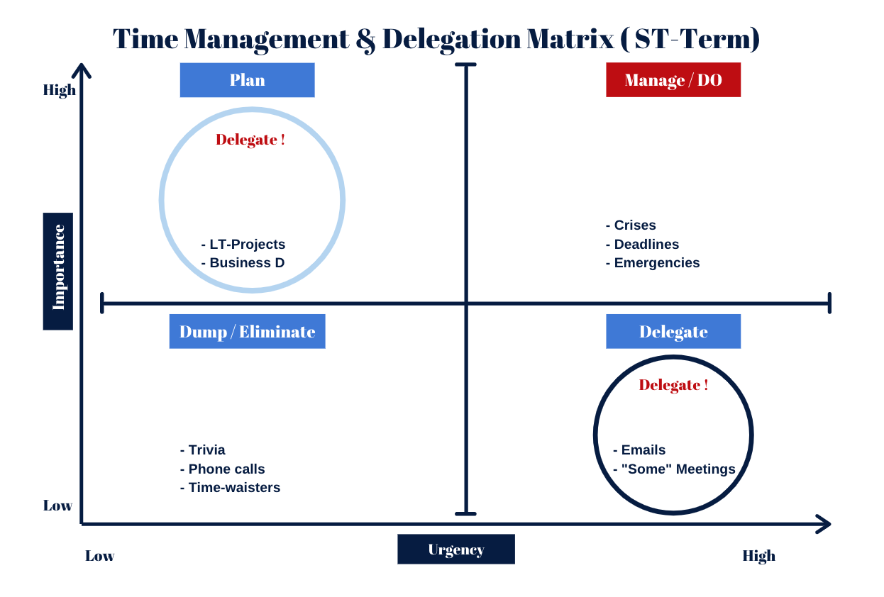 Use The Time Management and & Delegation Matrix to prioritise your tasks in regards to how important and urgent they are and thus to what extend they deserve your personal attention.