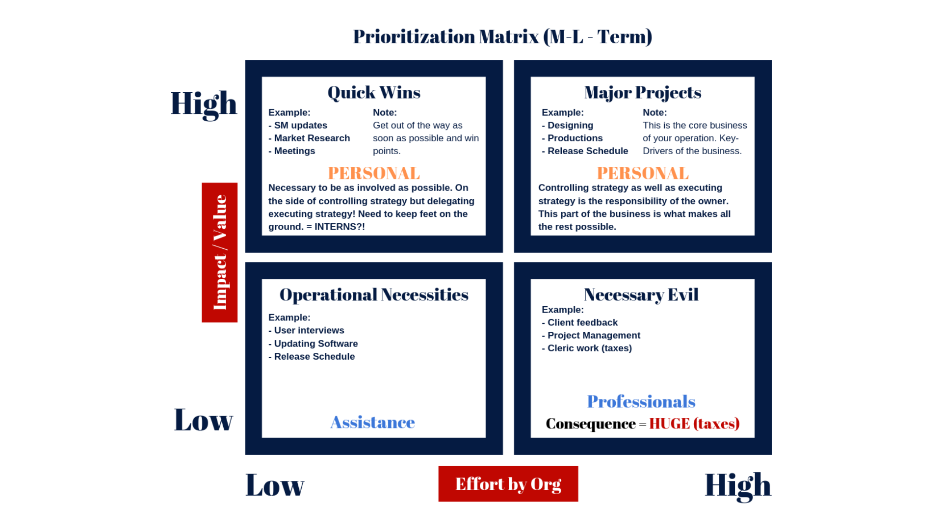 Use the Prioritisation Matrix to organise mid to long-term task as well as your team. Understand what area's of your business you as an entrepreneur are responsible for and how to delegate everything to the right internal or external partner.