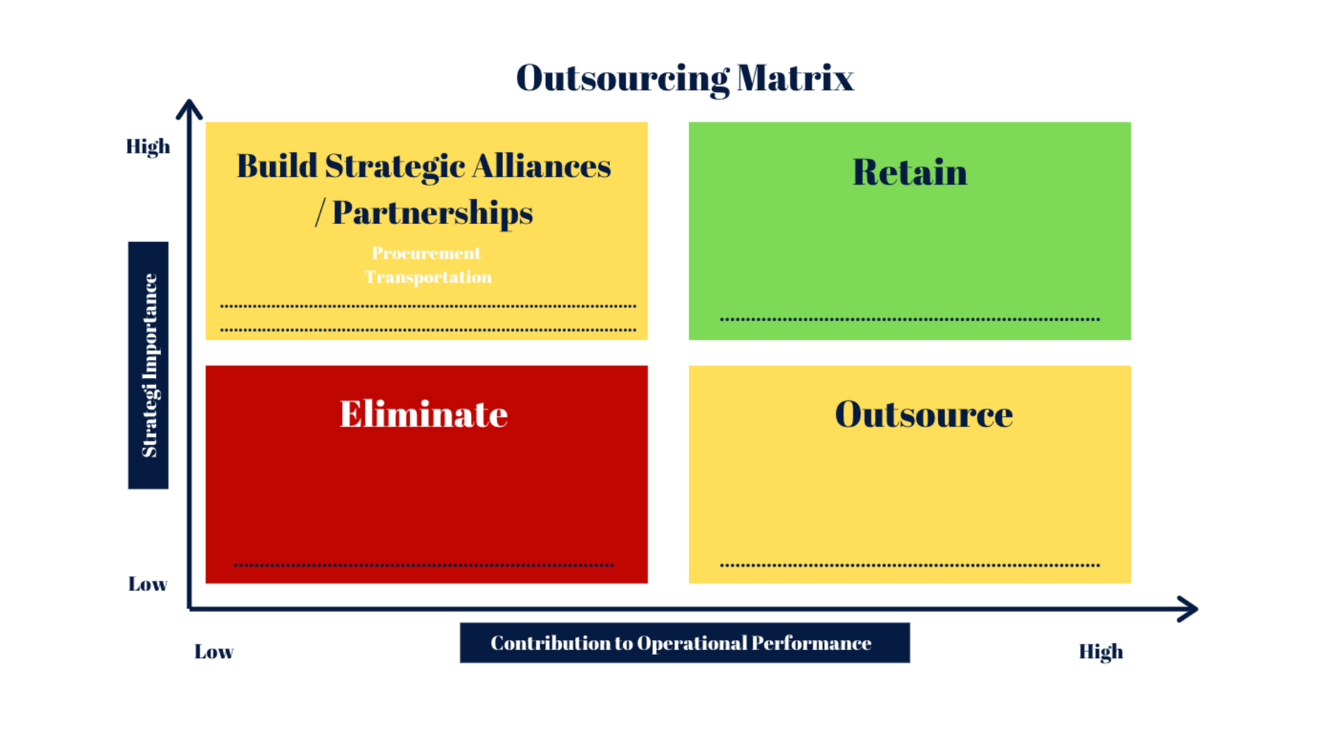 Use the Outsourcing Matrix to determine which tasks should be given to external partners so you as an entrepreneur can fully focus on the aspects of the company that truly matter and make a big difference and impact.