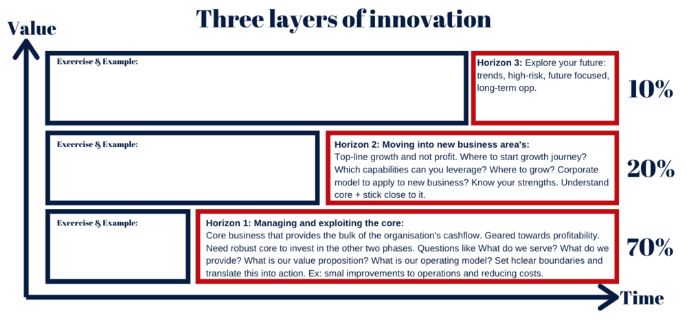 Use the three layers of innovation to determine how to divide your time efficiently thinking about your company in regards to innovation. Innovation is not necessarily the big once-in-a-lifetime idea but often it is about small changes that have huge effects on the bottom-line.