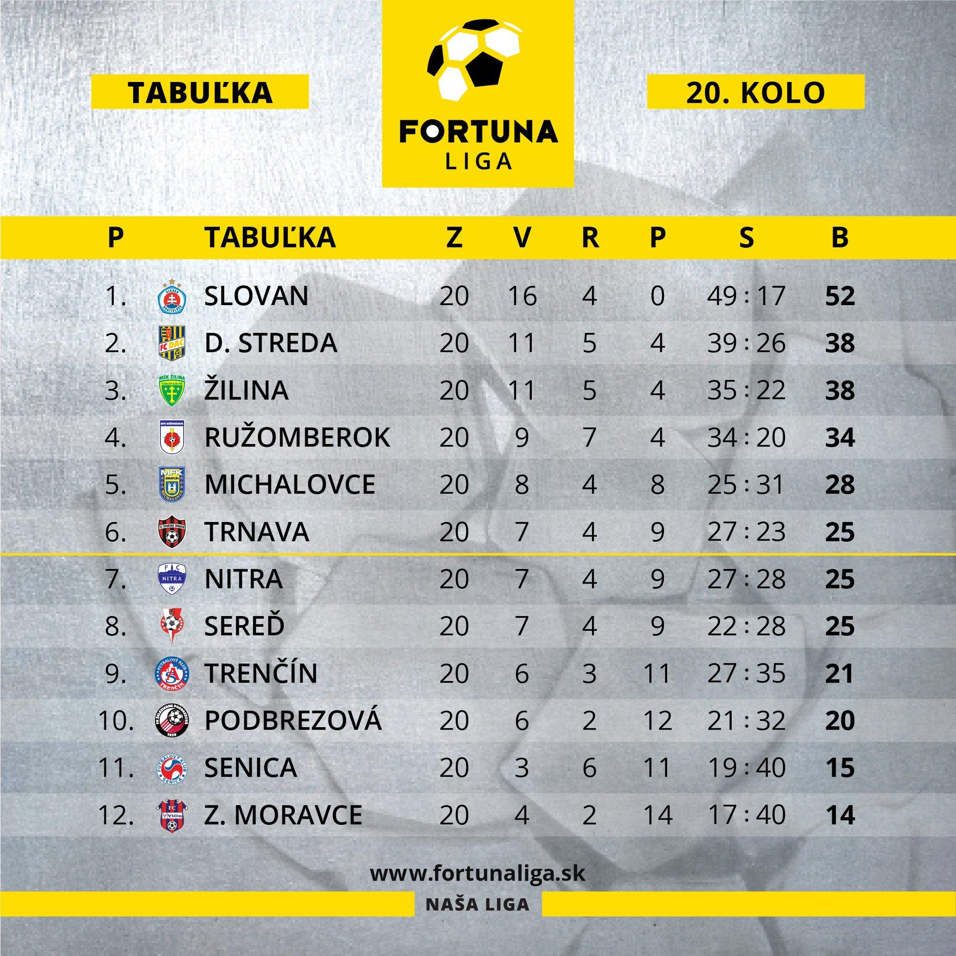 Fortuna liga table before the Derby. Source: www.fortunaliga.sk