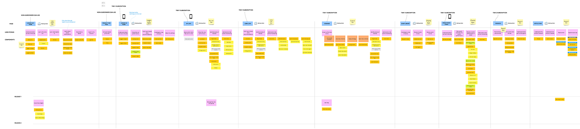 We co-created a user story map using Realtimeboard, describing user journeys through the platform, prioritising use scenarios and mapping out features. We noted important contextual information, such as which areas were more likely to be used on mobile and which on large screens in an office environment.