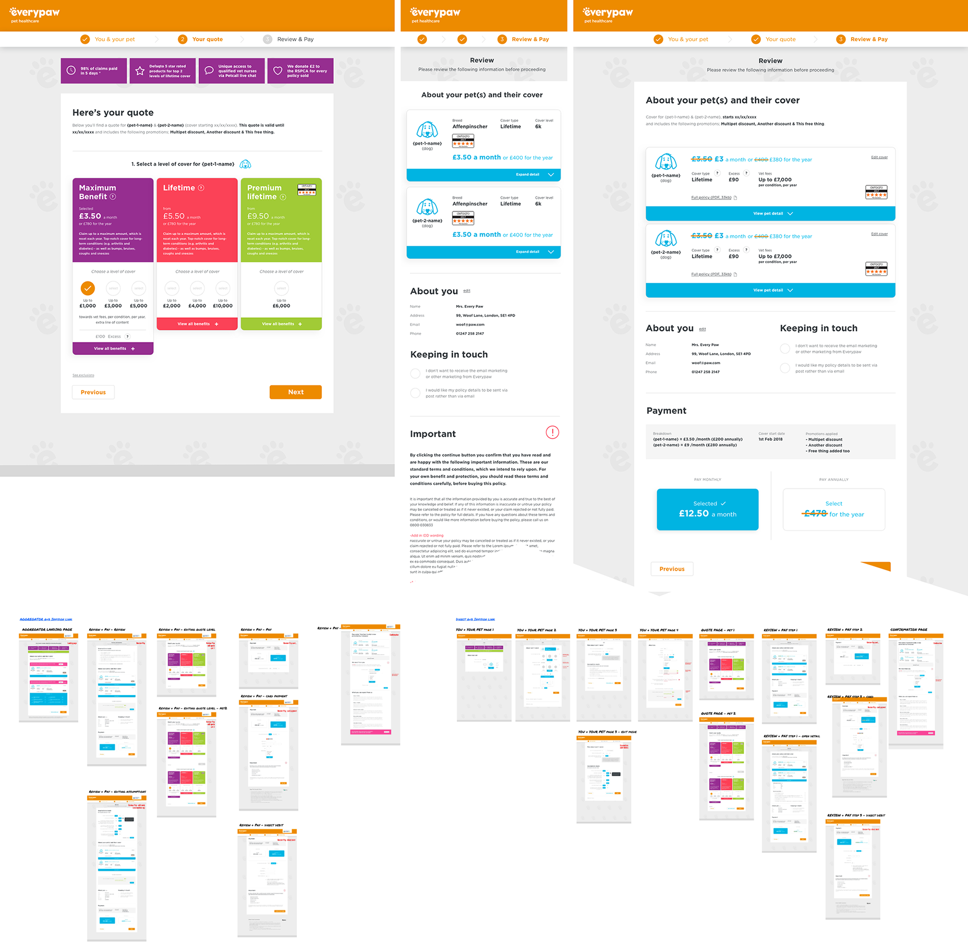 Using our pre-built library of components in Sketch, we quickly created detailed mockups of all screens, co-creating with the product owner where required, and exporting to an InVision prototype to provide an interactive version which cleared up any misunderstandings. We designed a range of usability improvements, and overhauled the purchase journey, offering easier comparison of insurance products and the ability to buy for several pets at once.