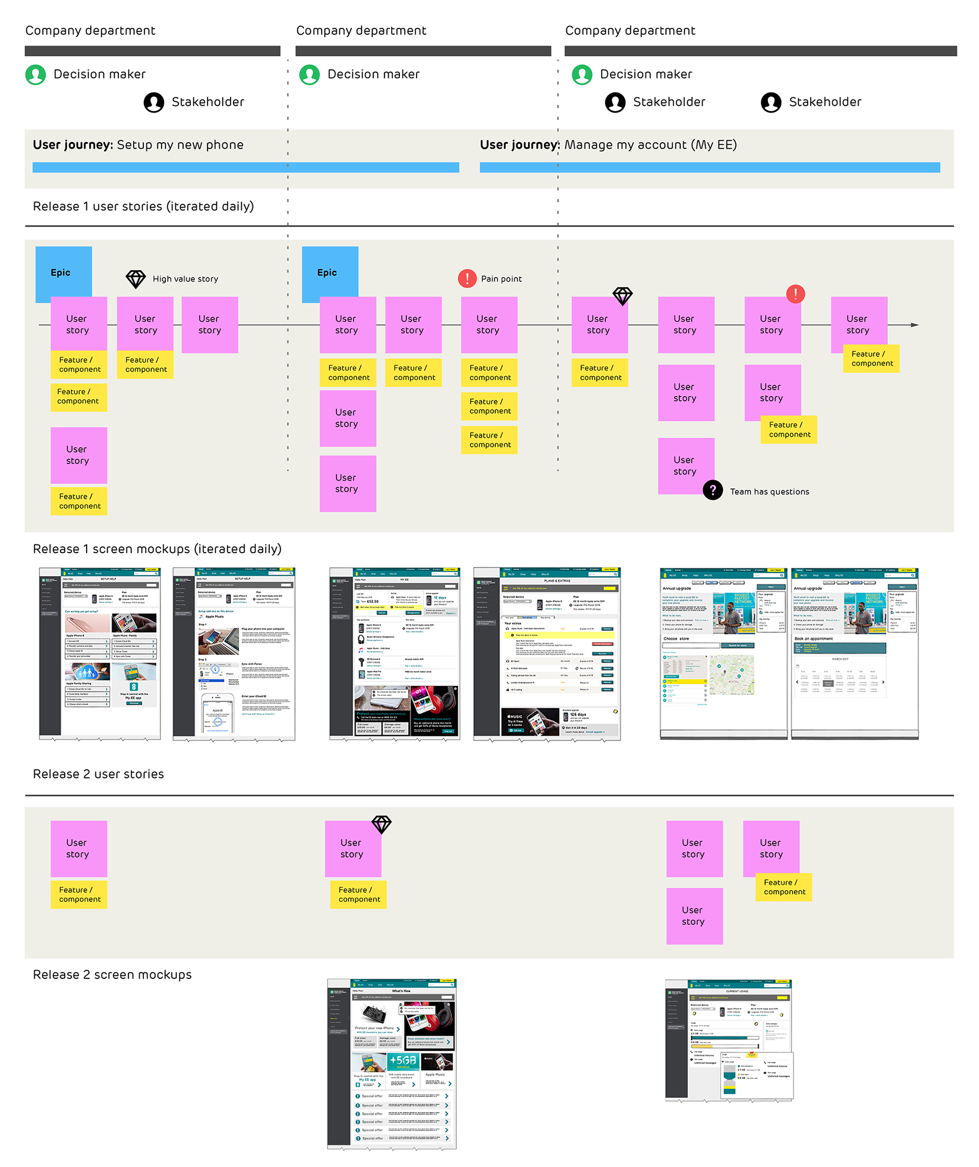The user story map followed this structure, making clear stories and features for each release, and featuring screen mockups which allowed anyone stopping by to see the latest work from each team. With over 65 stakeholders, many of whom had never spoken and almost all of which had conflicting and competing requirements, we added EE departments and managers to the map, to help the design team track all who needed to feel ownership