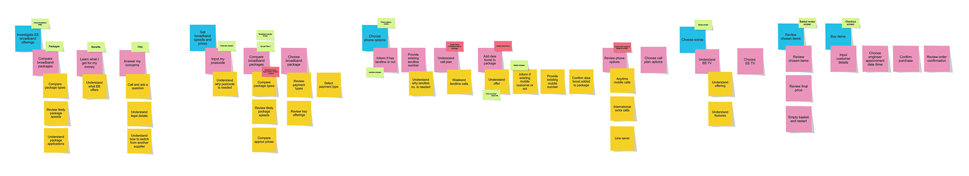 User story map, created as a framework to understand needs, priorities and value of existing features