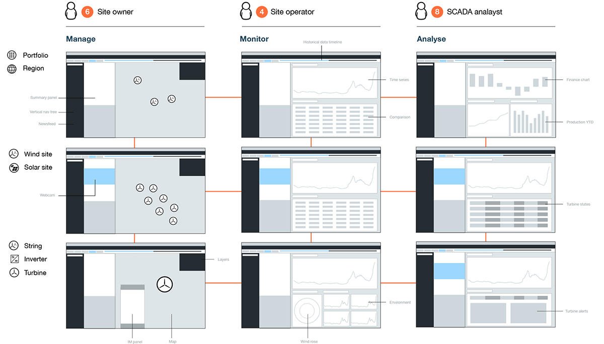 Site map. Details greatly simplified product architecture and references relevant personas