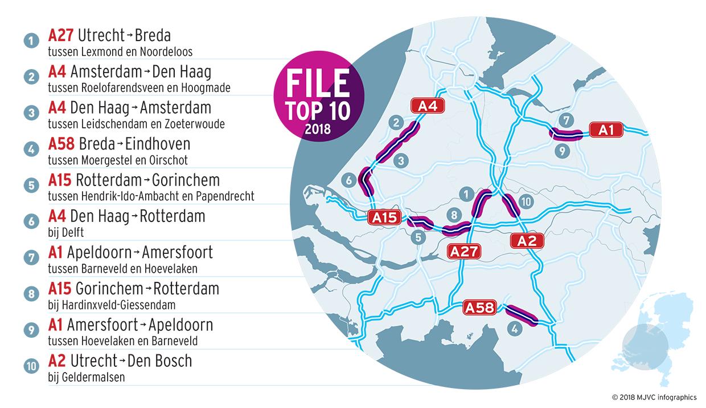 De Nederlandse File Top 10 2018