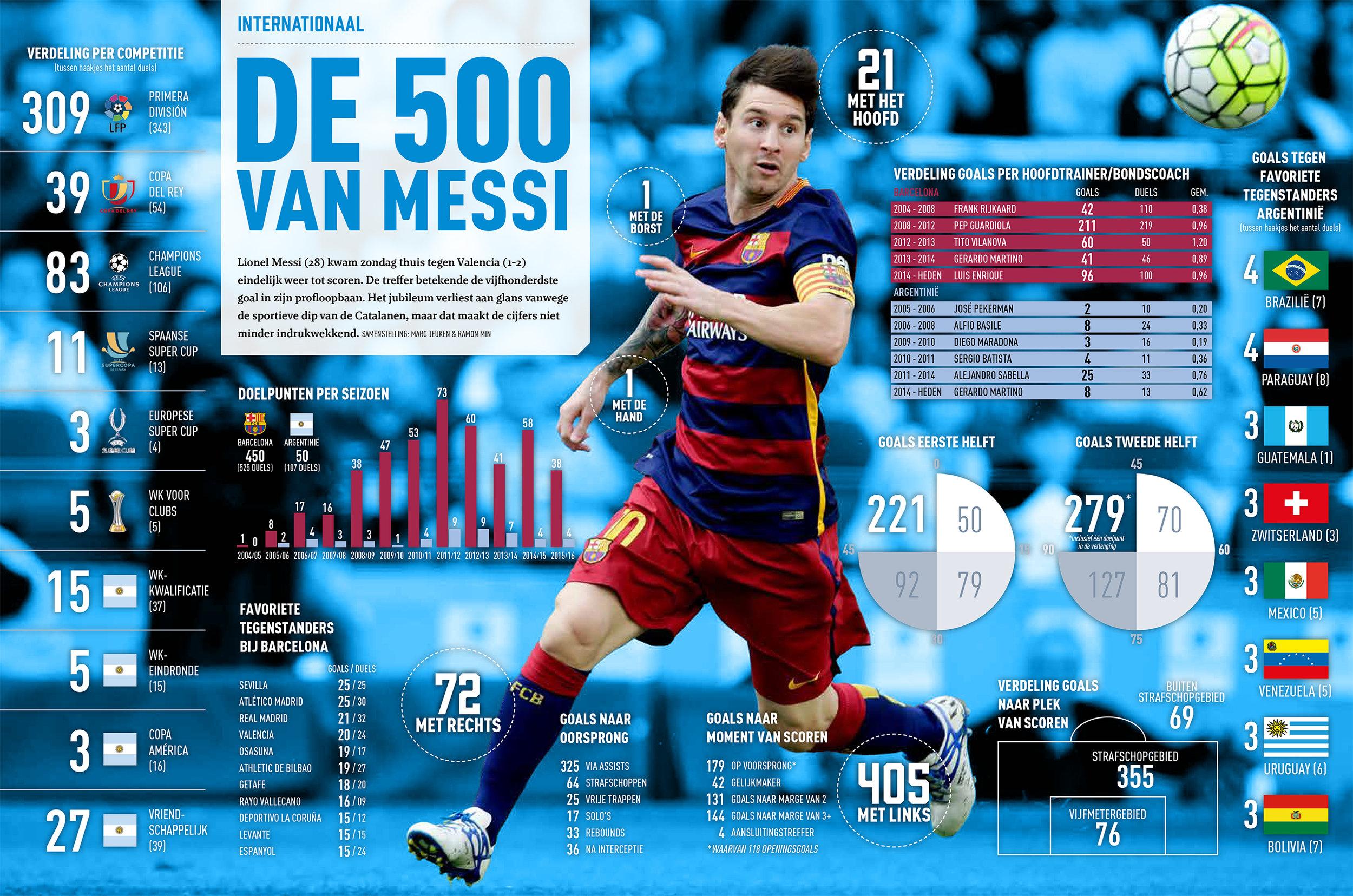 VI Infographic 500ste goal Lionel Messi