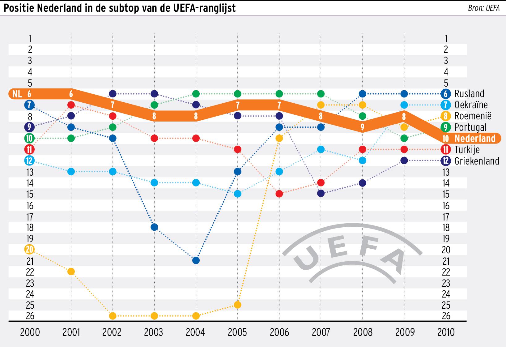 Graphic positie NL op UEFA lijst