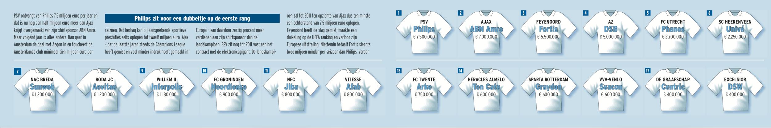 Graphic shirtsponsoring