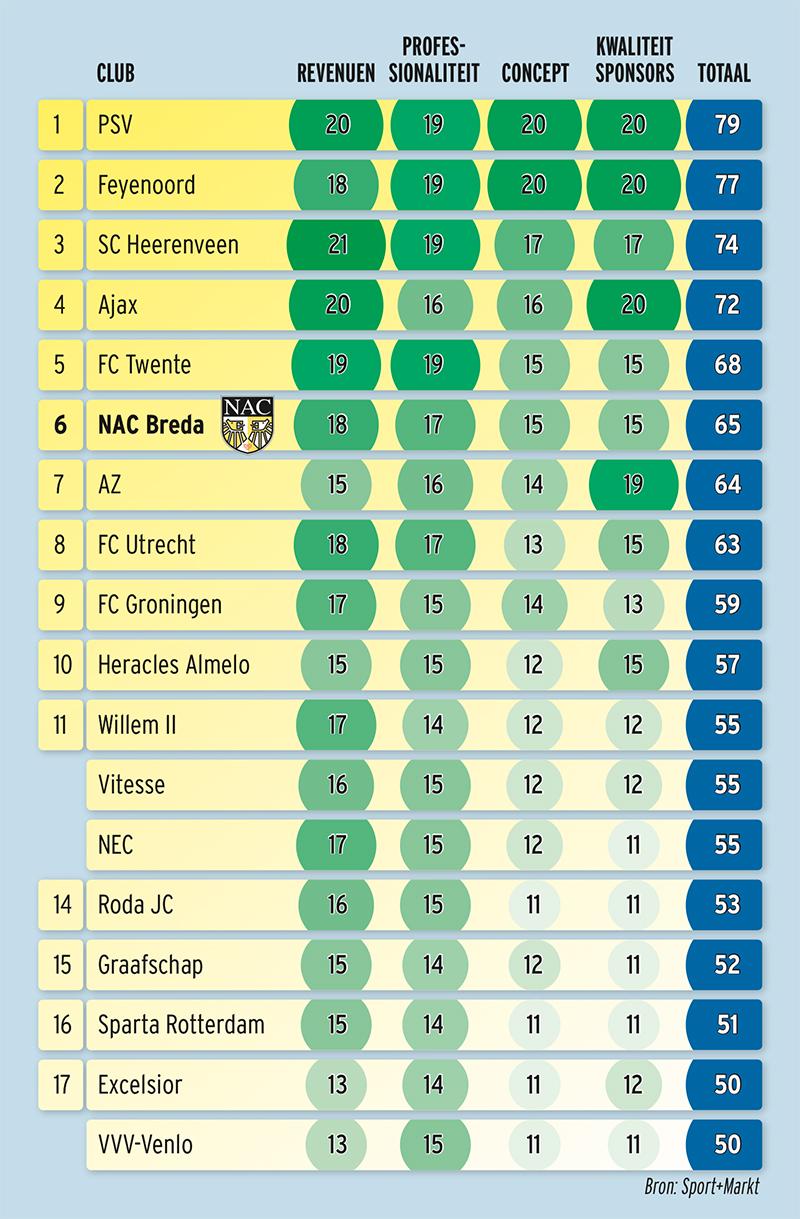 Graphic CPM scores
