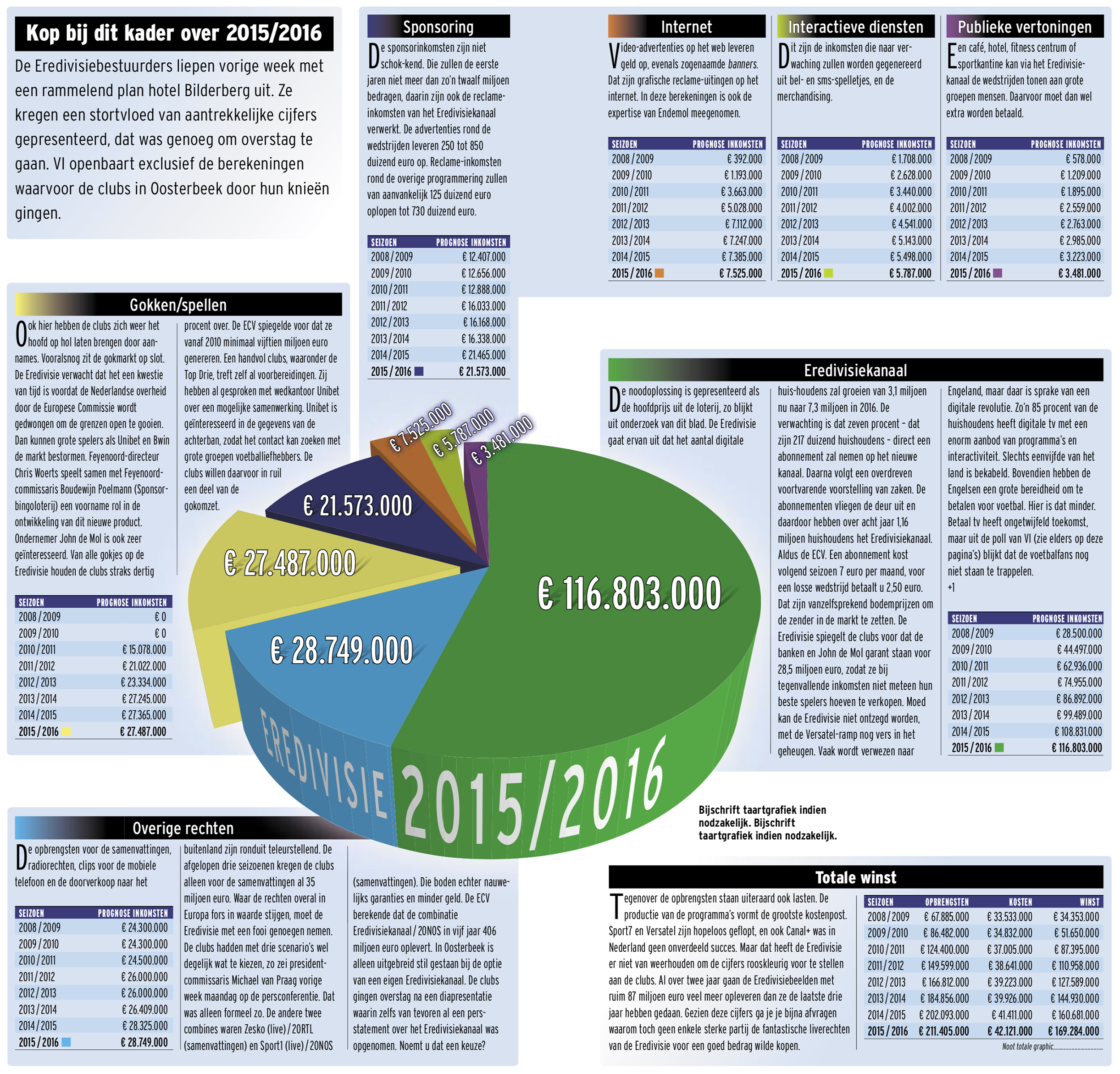 Graphic toekomstige inkomsten