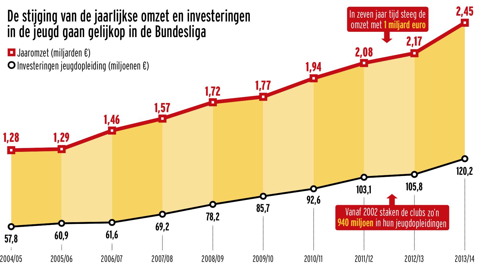 Graphic omzet vs investing in toekomst