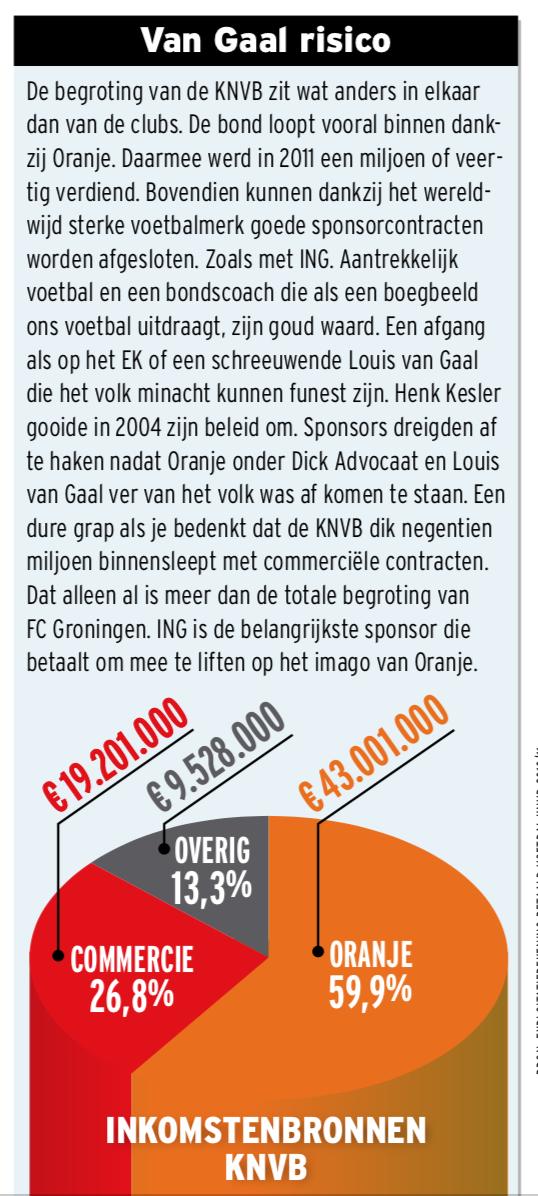 Graphic verdeling inkomsten KNVB