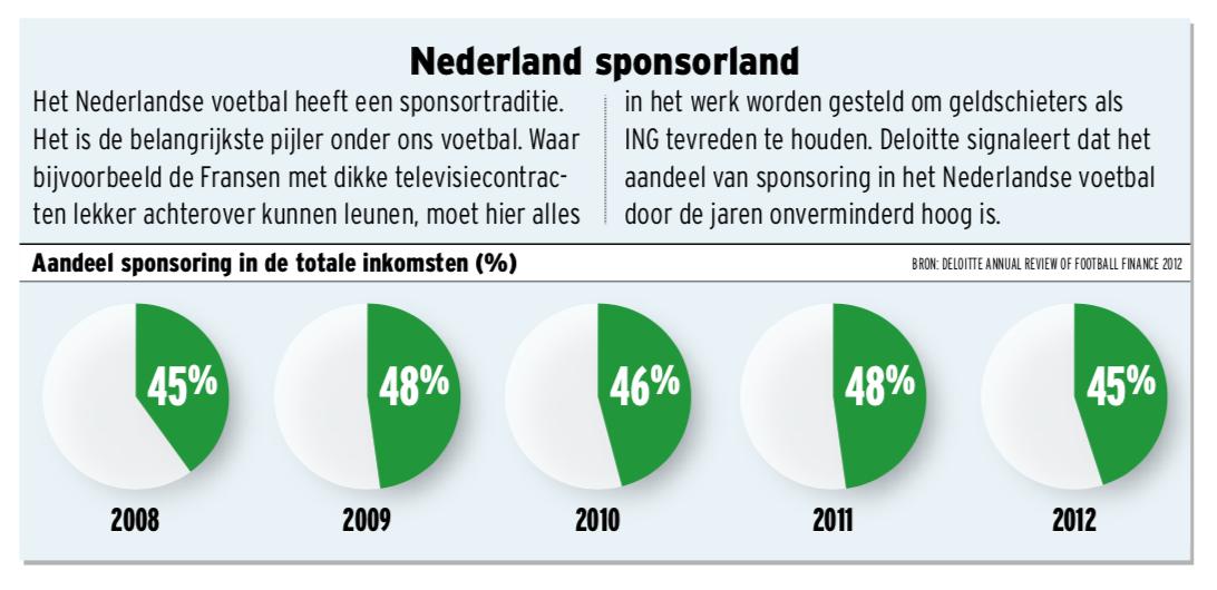 Graphic aandeel sponsoring in inkomsten Nederlandse clubs