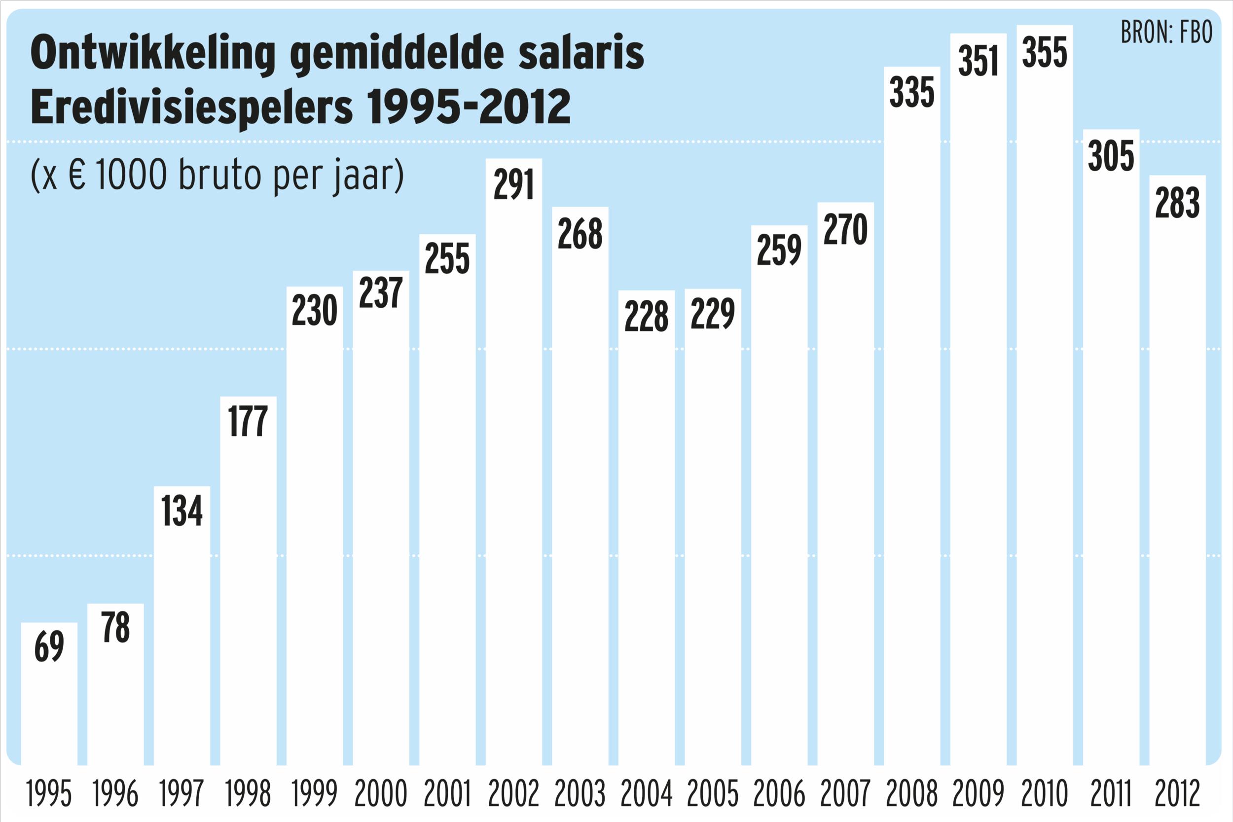 Graphic salarissen Eredivisie