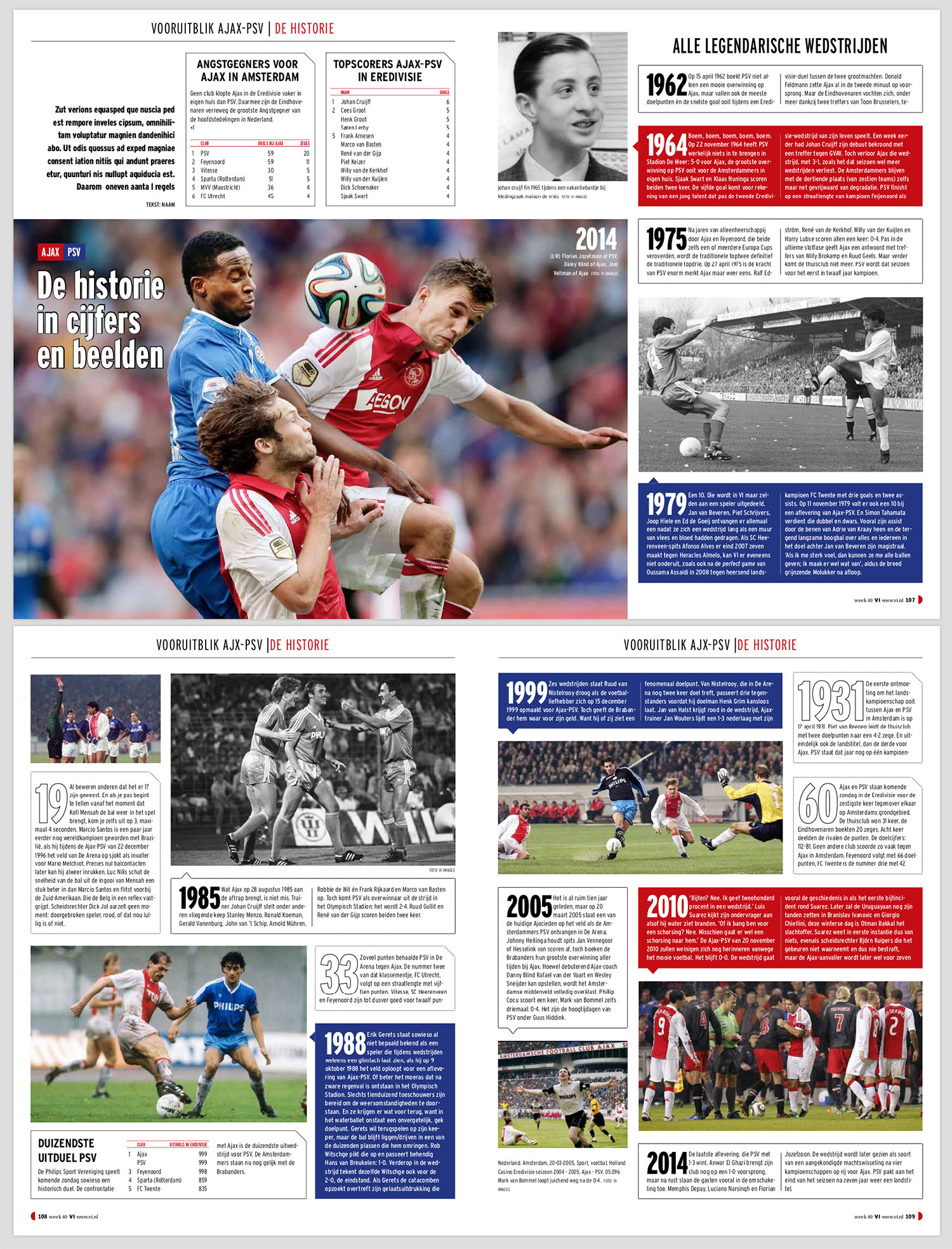 Klassieker in cijfers: Ajax-PSV