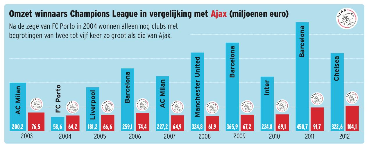 Graphic Ajax vs overige CL-winnaars