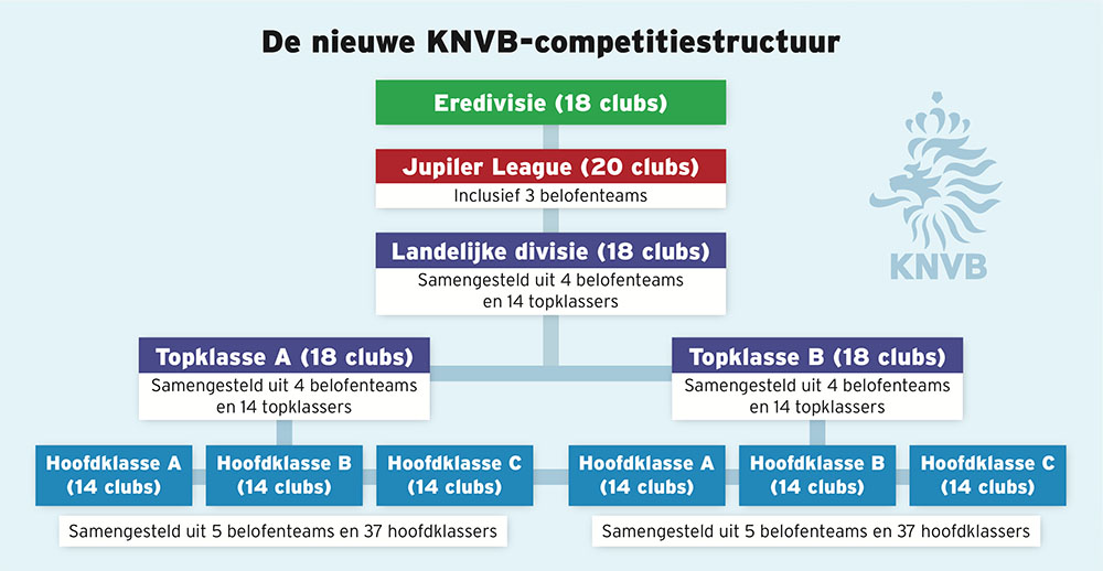 Graphic KNVB competitieopzet