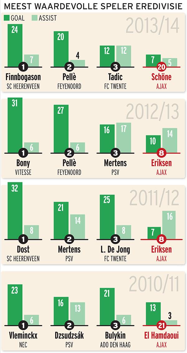 Graphic meest waardevolle spelers Ajax
