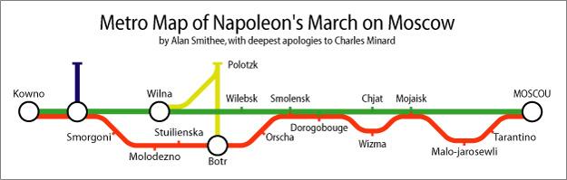 De mars van Napoleon op Moskou als metromap