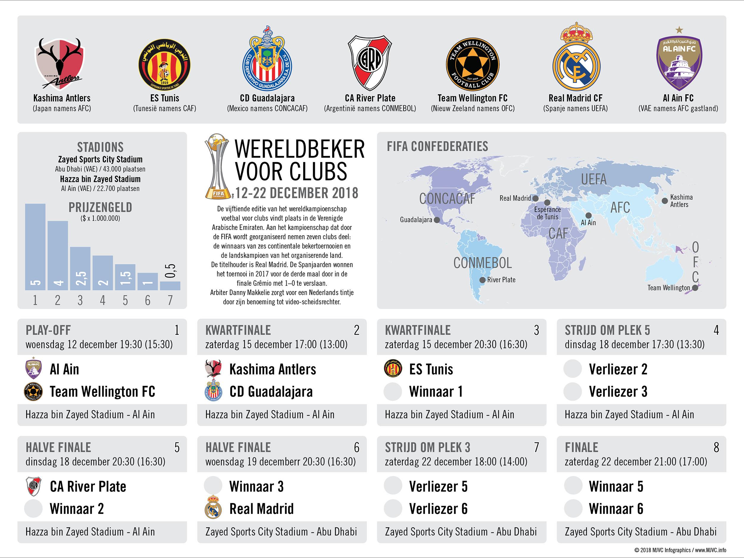 WK voor clubs 2018