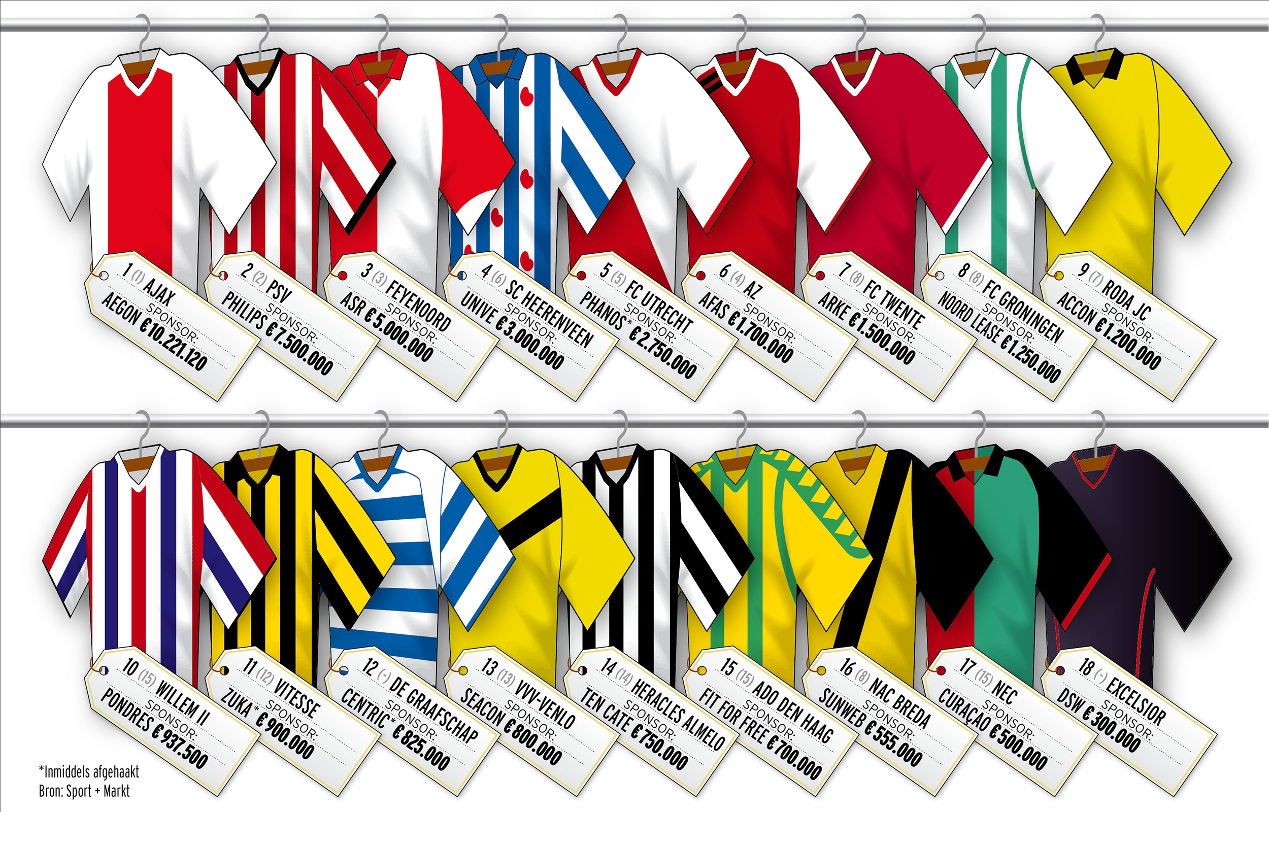 Shirtsponsoring Eredivisie
