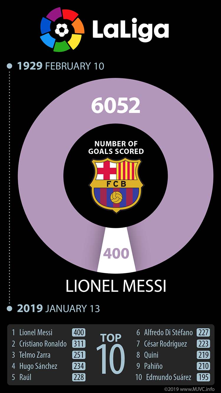 Messi scoorde 400 van Barcelona's 6052 goals in LaLiga
