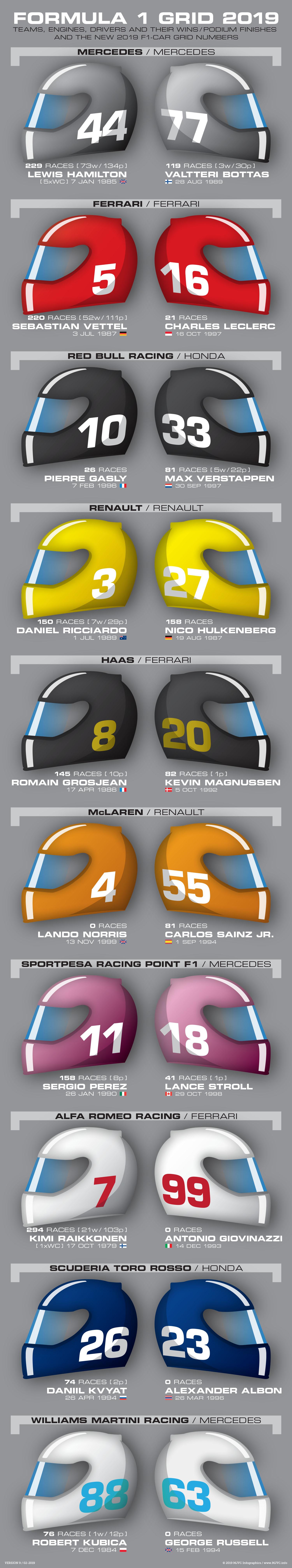 F1 startgrid voor seizoen 2019