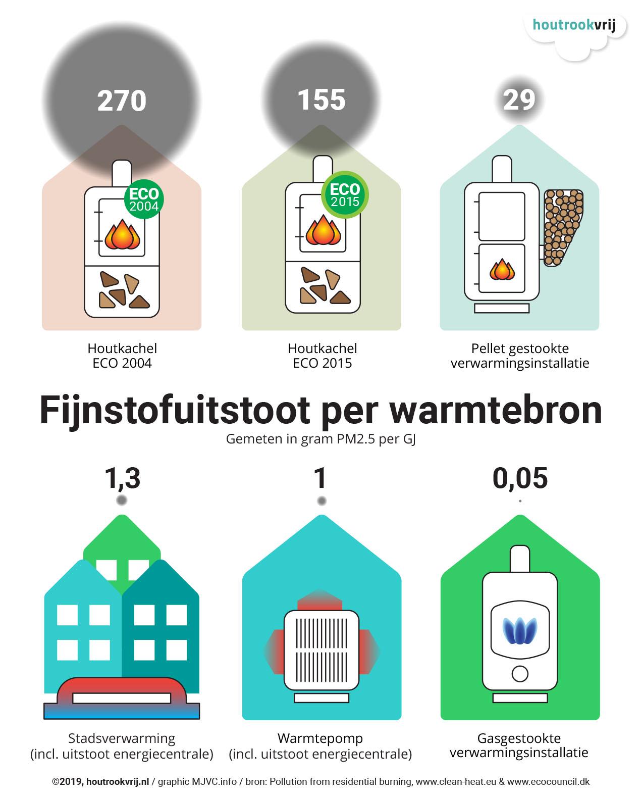 Fijnstofuitstoot per warmtebron