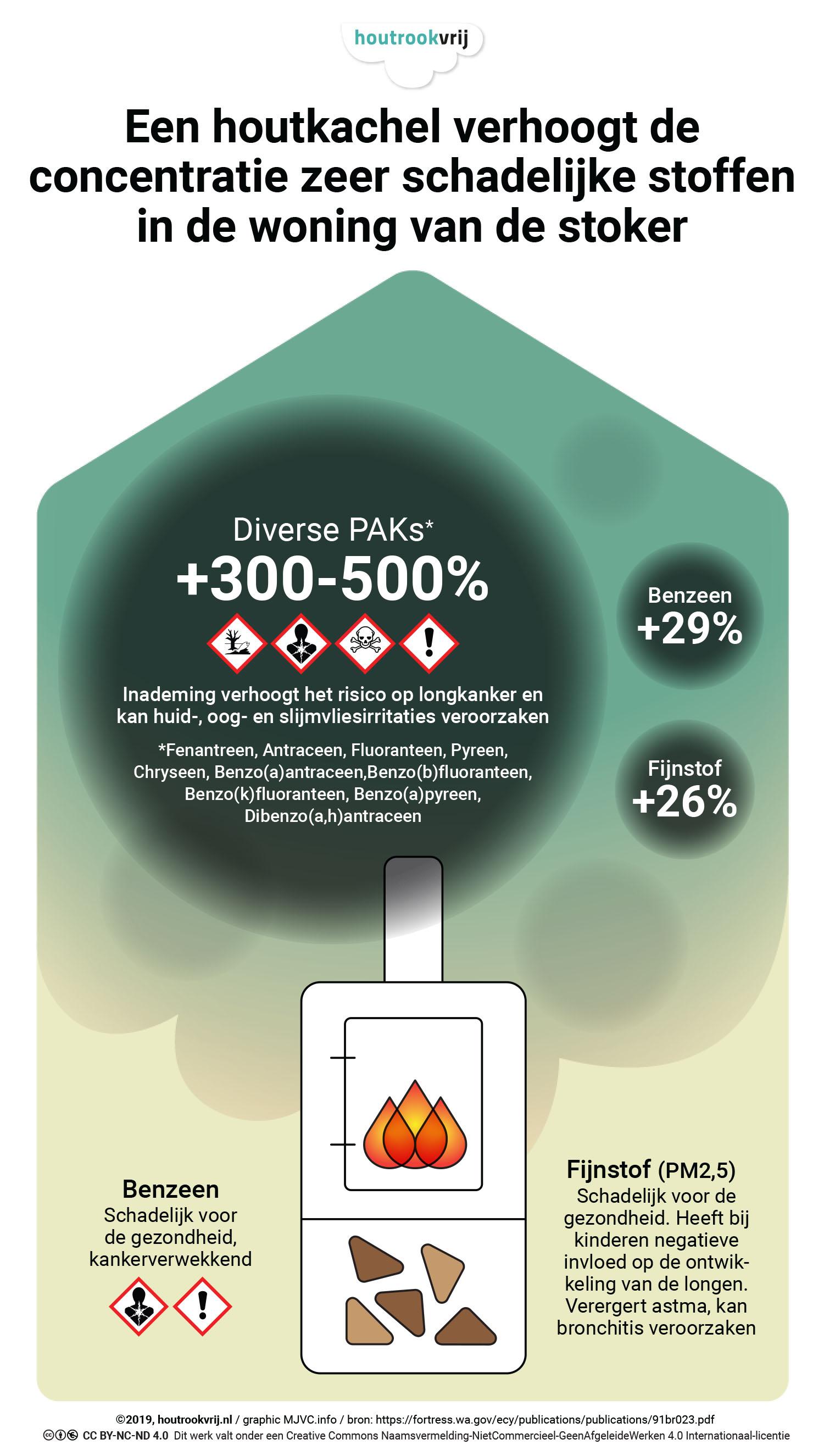 Graphic luchtverontreiniging in huizen met een houtkachel